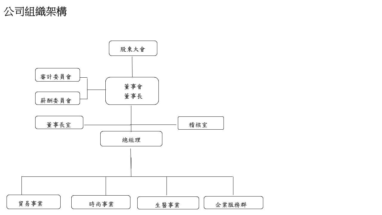 公司組織架構